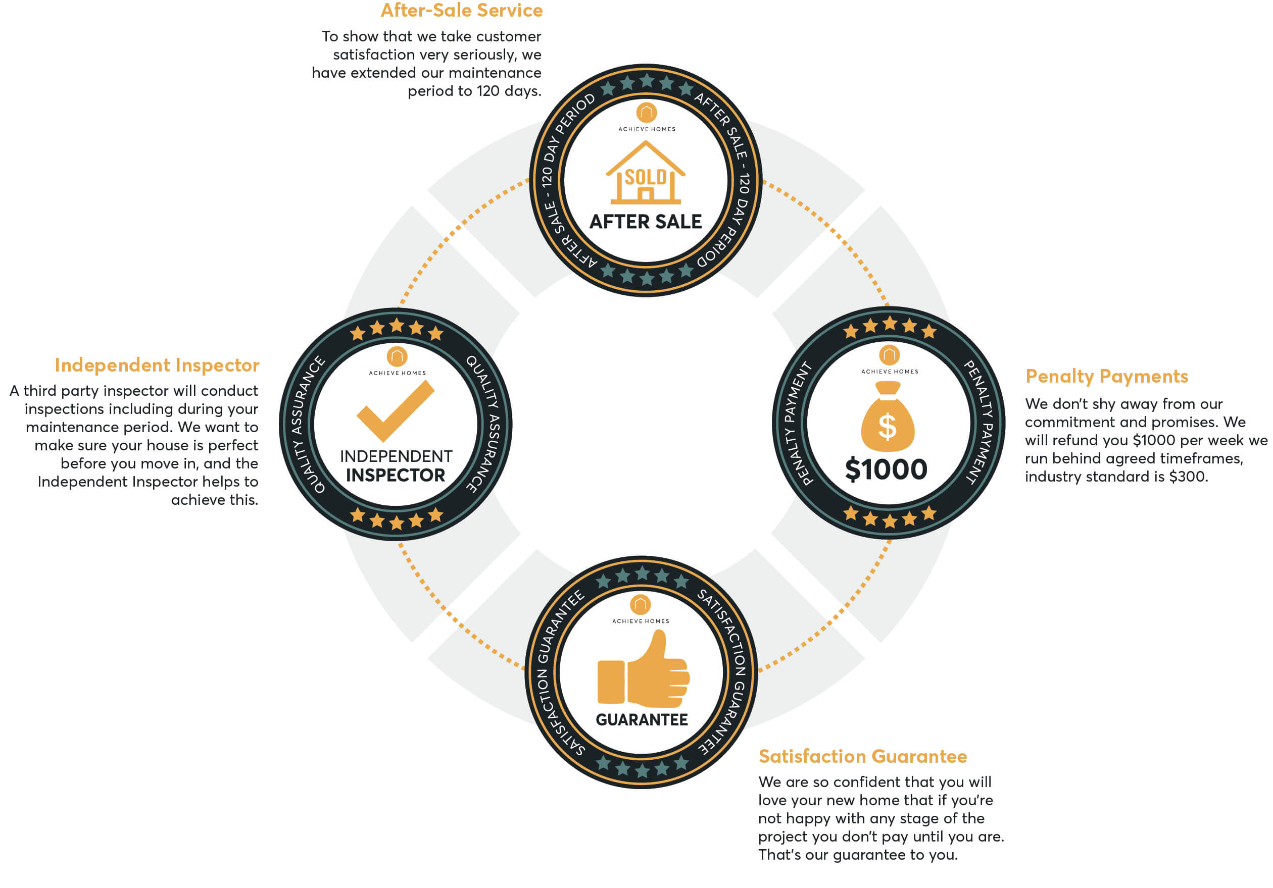 Infographic explaining the 6 peace of mind inclusions in Achieve Homes' building process including independent inspectors, a 30-year structural guarantee, home owners warranty, after-sale service, penalty payments for delays and satisfaction guarantee